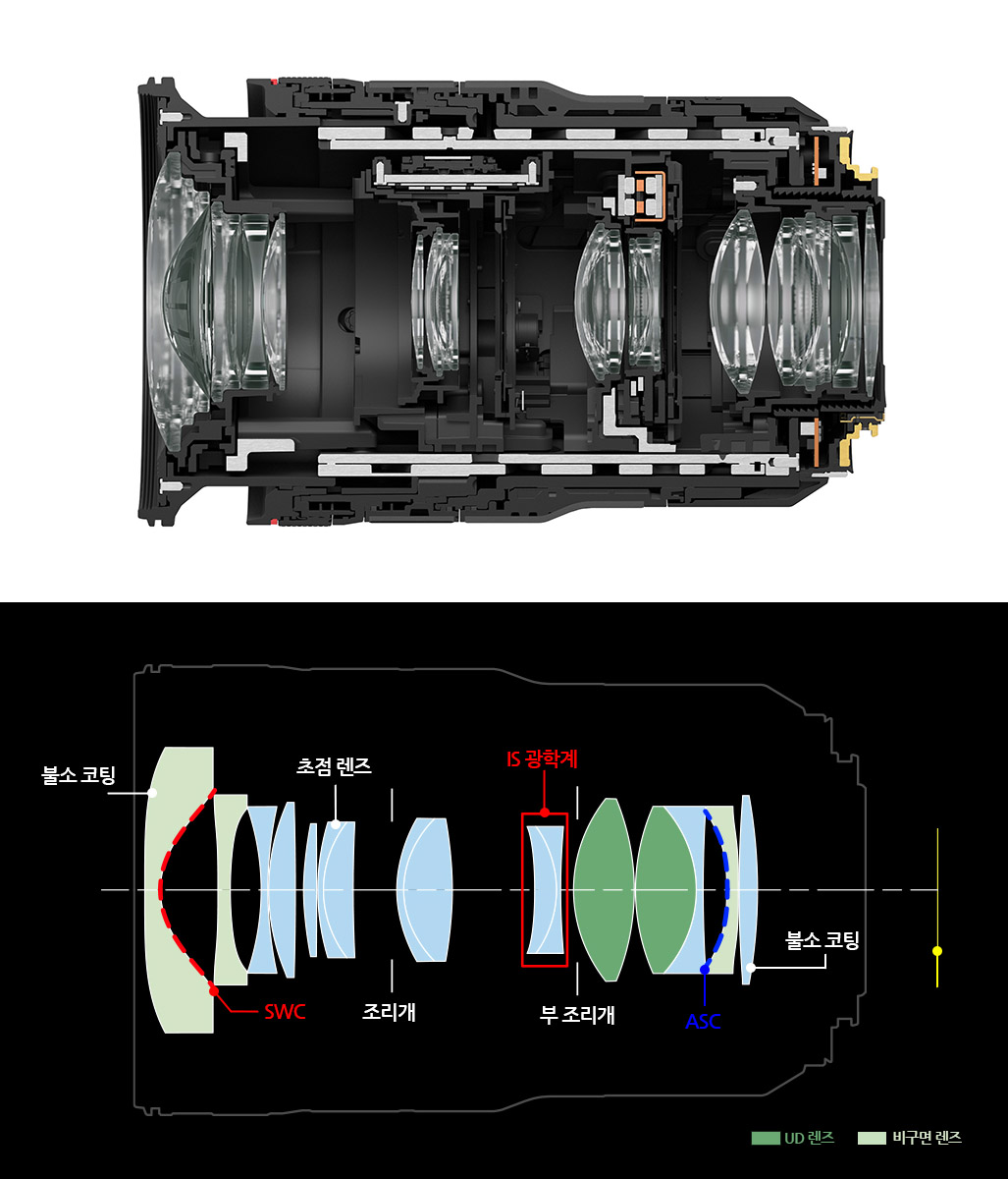 canon Canon RF15-35M