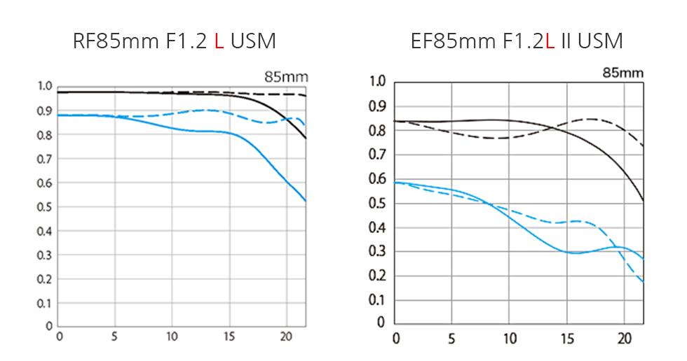 Canon RF85mm F1.2 L USM